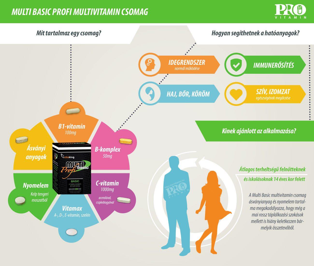 Vitaking Multi Basic Profi termékismertető infografika