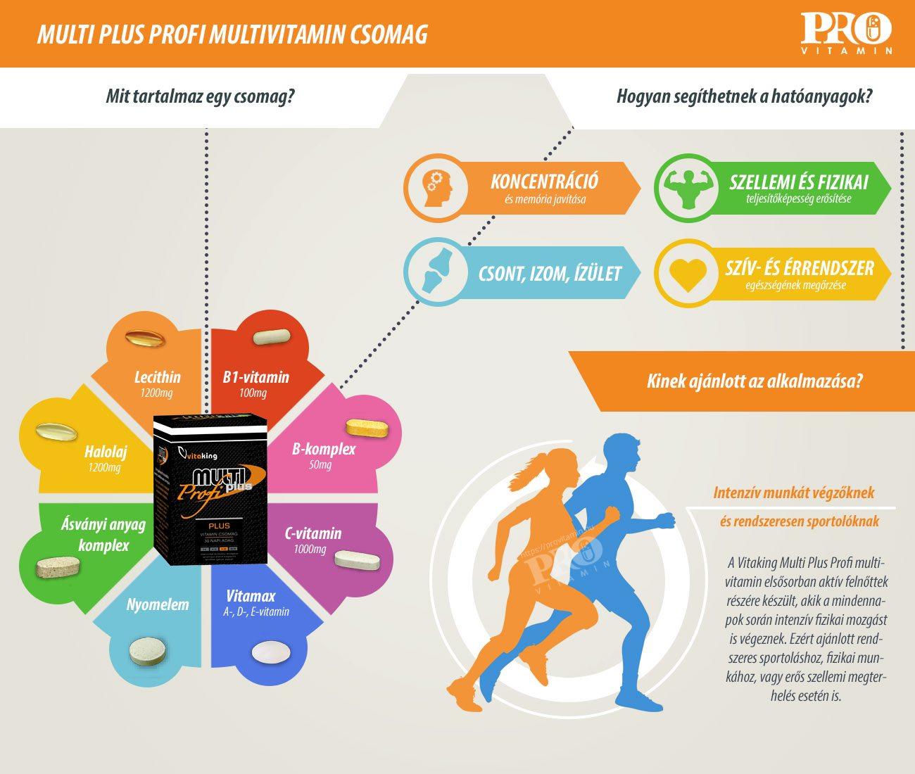 Vitaking Multi Plus Profi termékismertető infografika
