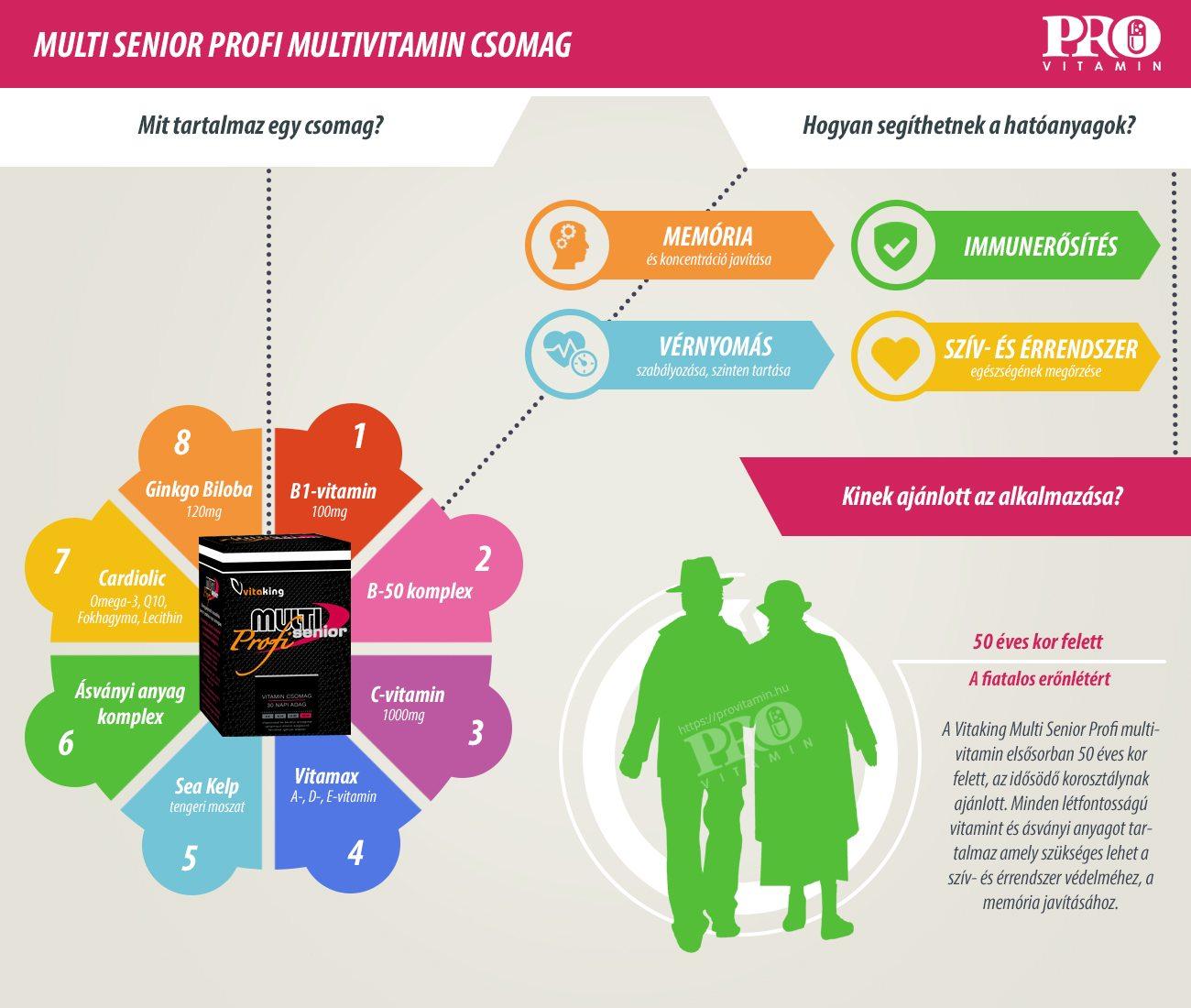 Vitaking Multi Senior Profi termékismertető infografika